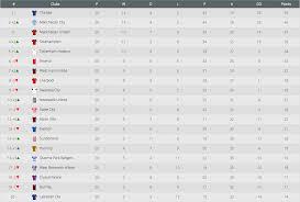 Prime League Table The Premier League Table Since Alan Pardew Joined Crystal Palace