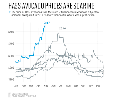 Cheapest Cost Of Living In California by Why Avocado Prices Will Remain High Through The Summer