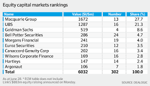 Investment Banking League Tables Baml U0027s Turn To Join The Chasing Pack Afr Com