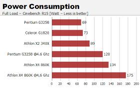 si e d athlon athlon x4 860k versus pentium g3258 bits and chips