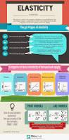 flipping economics elasticity infographic economics pinterest
