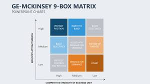 Ge Mckinsey Matrix Powerpoint Charts Ge Mckinsey Matrix Youtube Mckinsey Ppt