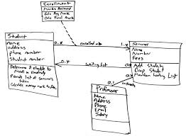 in design class uml 2 class diagrams an agile introduction