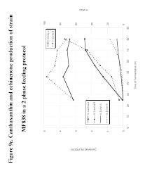 patent us8691555 production of carotenoids in oleaginous yeast