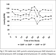 tilt table test pots episodic migraine associated with postural orthostatic tachycardia