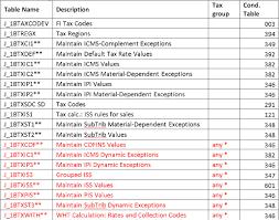 sap erp sales and distribution sap sd