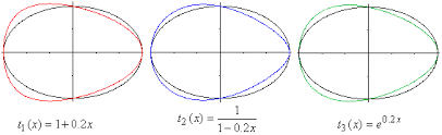 ovals and egg curves