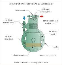 bitzer open type reciprocating compressor hermawan u0027s blog