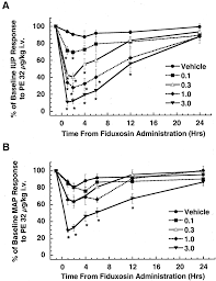 Iup Map Effect Of Fiduxosin An Antagonist Selective For α1a And α1d
