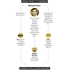 all of donald trump u0027s ties to russia and putin in 7 charts