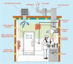 home kitchen exhaust system design kitchen exhaust system best ideas for kitchen ventilation system