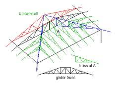 Hip Roof Trusses Prices Roof Trusses For The Home Pinterest Roof Trusses Woods And