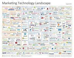 Landscaping Advertising Ideas Conversion Optimization In The New Marketing Landscape
