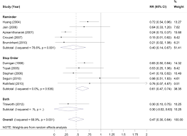 reducing unnecessary urinary catheter use and other strategies to