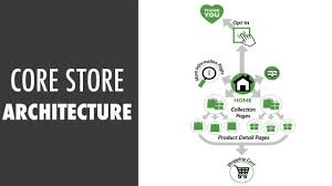 shopify video series part 4 infrastructure trellis