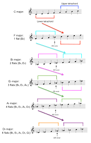 key signatures with flats and tetrachords music theory