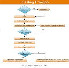 how to file income tax returns taxes finance