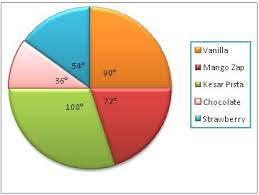 construction of pie chart steps of construction solved examples