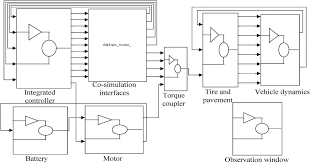 design and simulation of pressure coordinated control system for