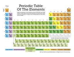 Why Was The Periodic Table Developed Best 25 Periodic Table Ideas On Pinterest Periodic Table Of