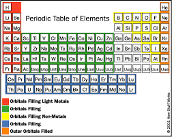 5th Element Periodic Table Periodic Table With The Names Of The Elements And Atomic M