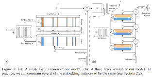 implementing dynamic memory networks yerevann