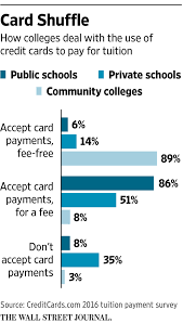 pay college tuition with a credit card forget it wsj