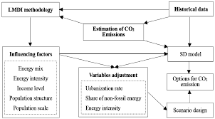 energies special issue energy policy and climate change 2016