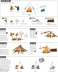 The Best Way To Build by Summer Science How To Build A Campfire Campfires Camping And