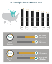 U S B2c E Commerce Volume 2015 Statistic Global Ecommerce Statistics And Growth Trends Infographic