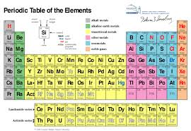 Basic Periodic Table Modern Periodic Table Download Pdf Minds