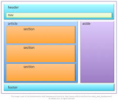 html layout header content footer 3 8 introducing html5 footer header nav article section and