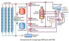 block diagram of concentrate solar power plant concentrating