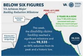 Veterans Affairs Help Desk Va Claims Backlog Now Under 100 000 Lowest In Department History