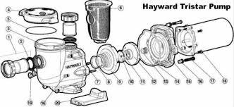 hayward tristar inground pool pump u2013 give your pool filter system