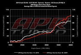 apr audi a6 apr releases ecu upgrade for the a6 3 0 tfsi quattroworld