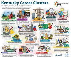 original kentucky career cluster poster 17