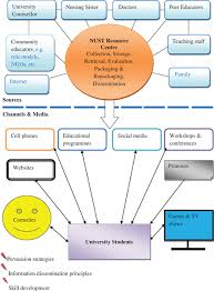 an integrated framework for disseminating health information to