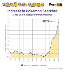 pokémon pornhub searches increased 136 percent since pokémon go