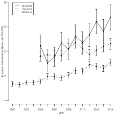 ijerph free full text thyroid cancer incidence around the