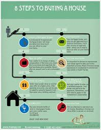 8 steps to buying a house we u0027ll take care of steps 1 u0026 2 call or
