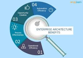 how to successfully plan your enterprise architecture simplilearn