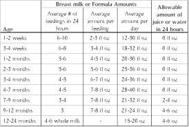 table food for 9 month old how much should a newborn eat chart weight loss books free download