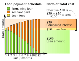how to calculate monthly loan payments annual percentage rate wikipedia