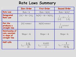 12 rate laws summary zero order