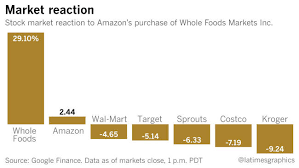 amazon black friday stock drops amazon shakes up the grocery business with its 13 7 billion deal