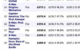 dc vs marvel film gross dc comics tells 7th grader its movies sell more than marvel s film