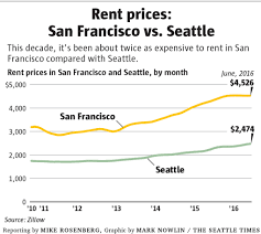 Average Rent Prices by Will Seattle Really Become The Next San Francisco The Seattle Times