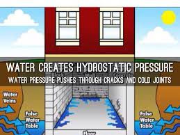 hydrostatic pressure basement home interior ekterior ideas