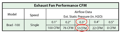 2000 cfm exhaust fan do you know how to determine hvac exhaust fan airflow contracting